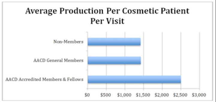 Content Dam Diq Online Articles 2015 01 Avg Prod Per Cosmetic Per Visit