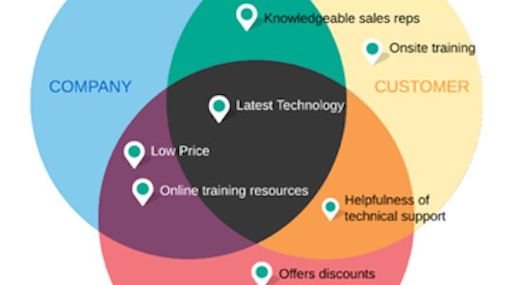 Content Dam Diq Online Articles 2015 06 Vennli Diagram 3 320 200