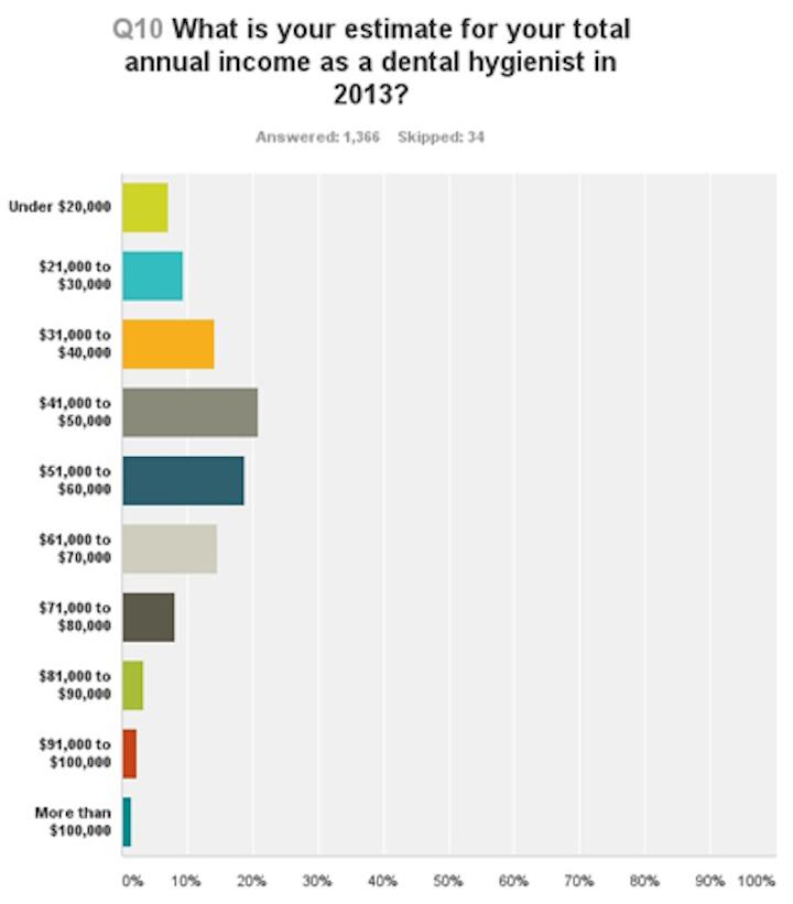 2013salaries