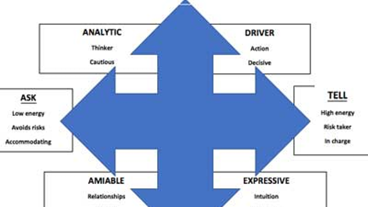 4 Social Styles For Dentists