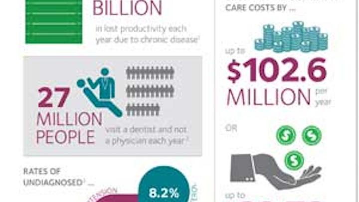 Chronic Disease Screening Fo