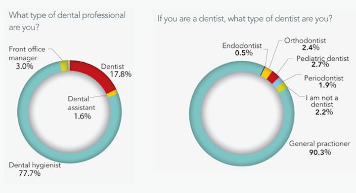 Orthodontist Vs Endodontist Salary