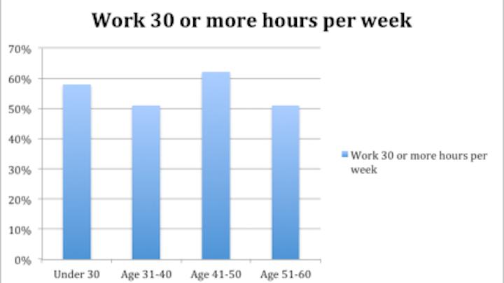 Hoursperweek