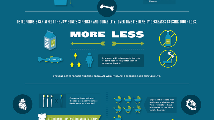 Infographic Overall Health