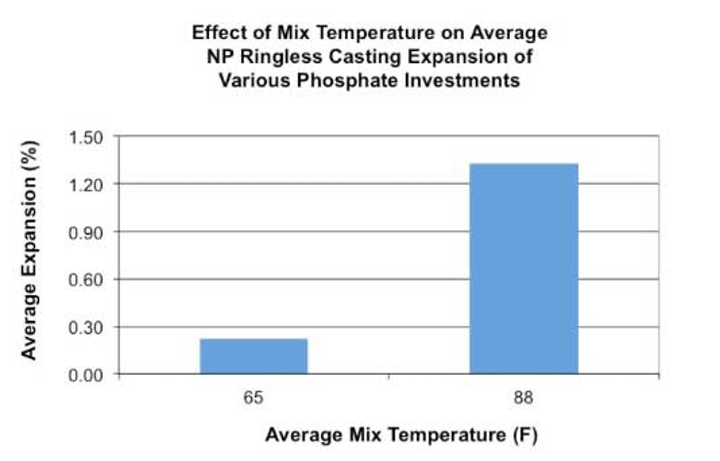 Lab Mixing Temperatures