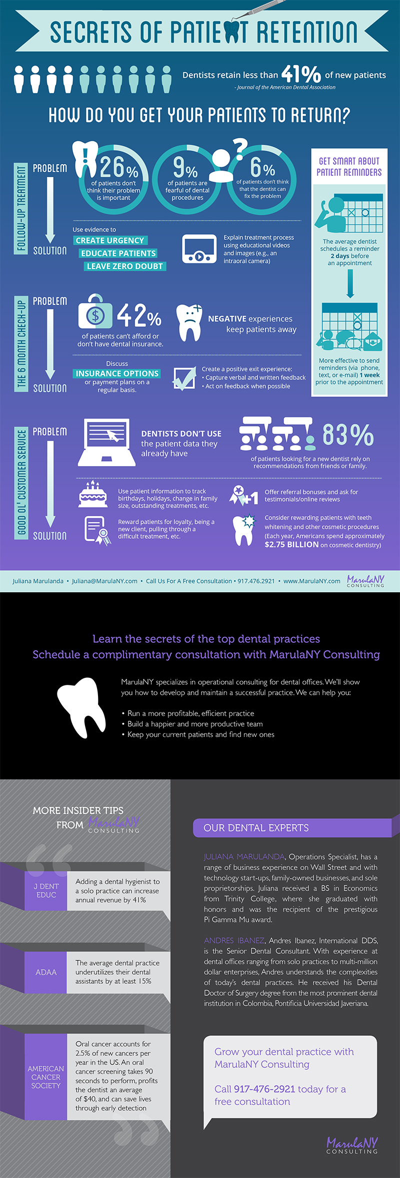 Marulany Consulting Dental Infographic