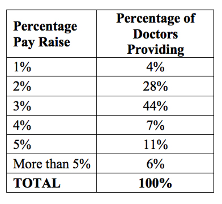 Readers surveyed on dental staff pay strategies | DentistryIQ