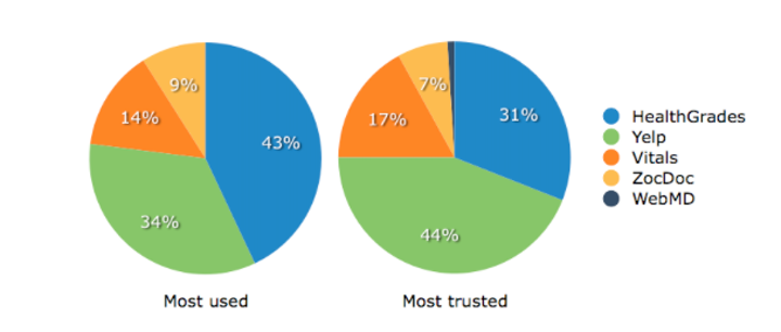 Most Trusted Review Sites