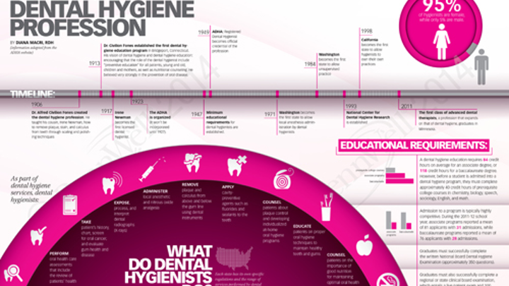 Rdh Infographic
