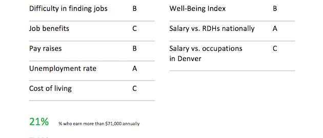 Dental Hygiene Salaries