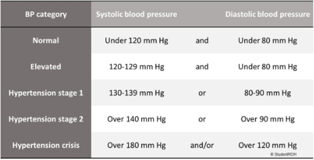 Dental professional update: Blood pressure guidelines