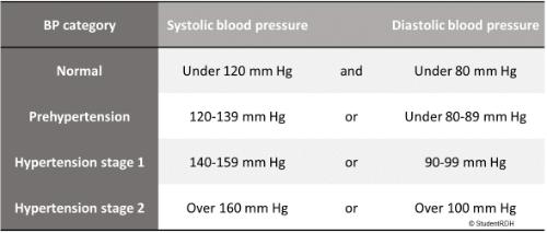 prehypertension bp values