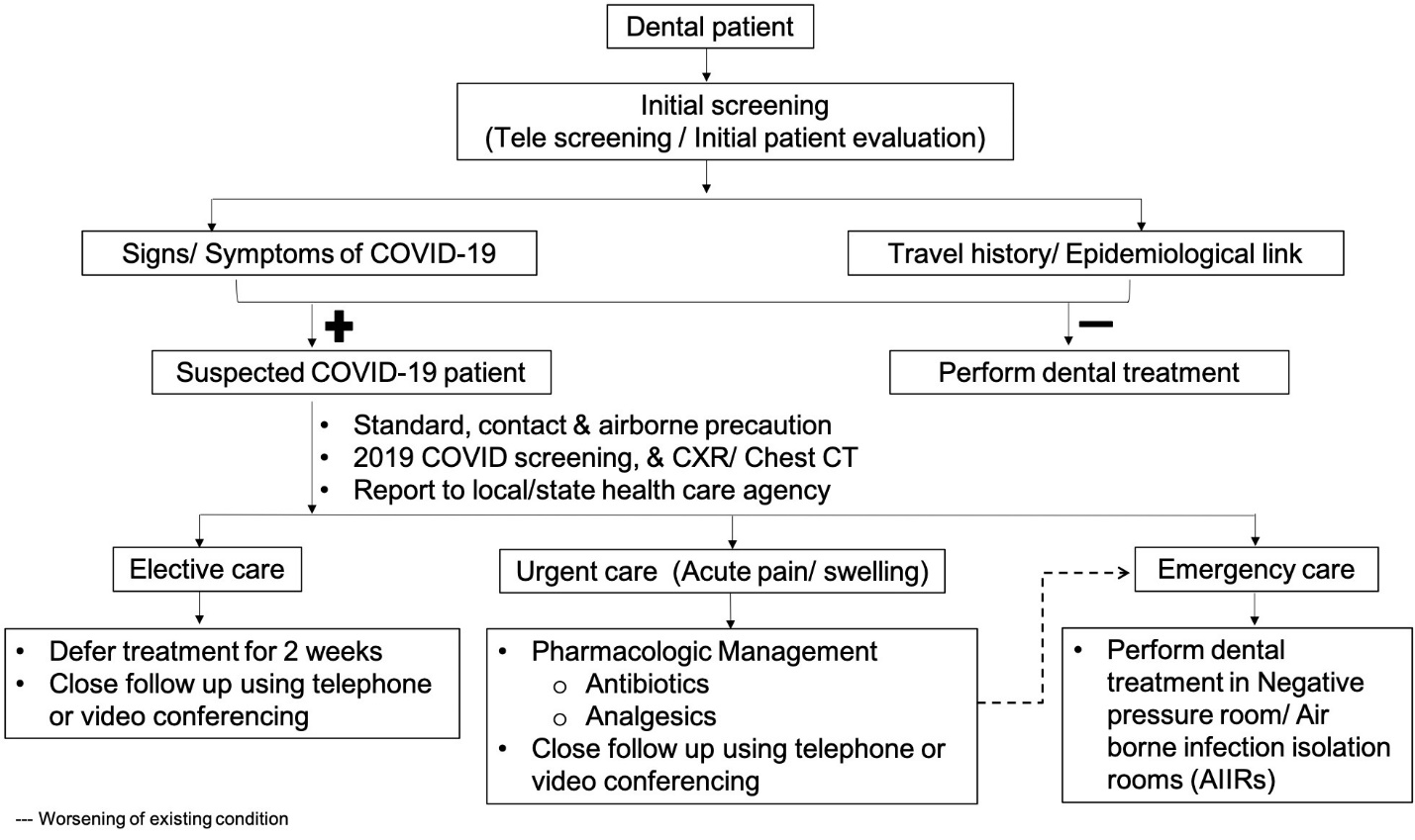 What is the COVID-ified future for dentists? | DentistryIQ